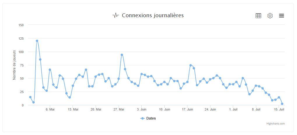 graphique engagement
